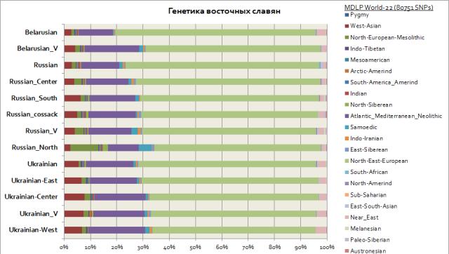 Genetics of Eastern Slavs