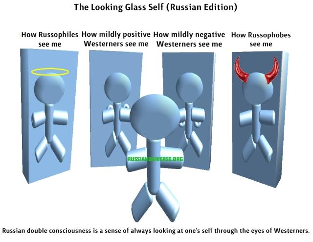Russian Looking Glass Self
