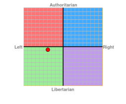 the-political-compass